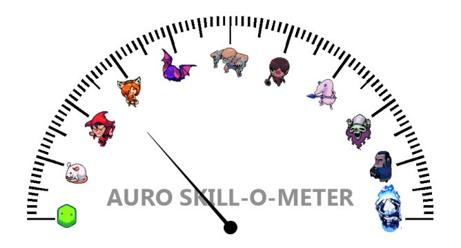 Skill-o-Meter